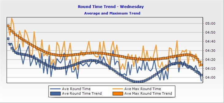 Trend for Wednesday