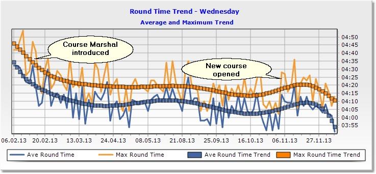 WednesdayTrendGraph